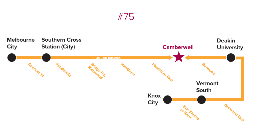 Getting to Camberwell by Tram - 75