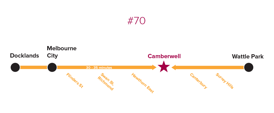 Getting to Camberwell by Tram - 70